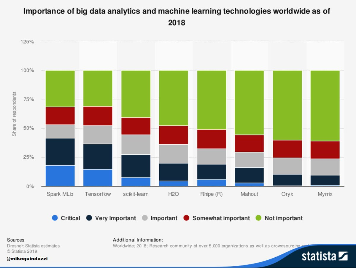 test Twitter Media - 🔴 Top of the 8 most important #BigData, #DataAnalytics, and #MachineLearning technologies >>> @StatistaCharts via @MikeQuindazzi >>> #AI #IoT #DataScience #DeepLearning #RPA #Automation #CloudComputing >>> #Infographic https://t.co/D27Uv8YS4l