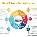 Image for the Tweet beginning: Data Science Deconstructed. #DataAnalytics #Data