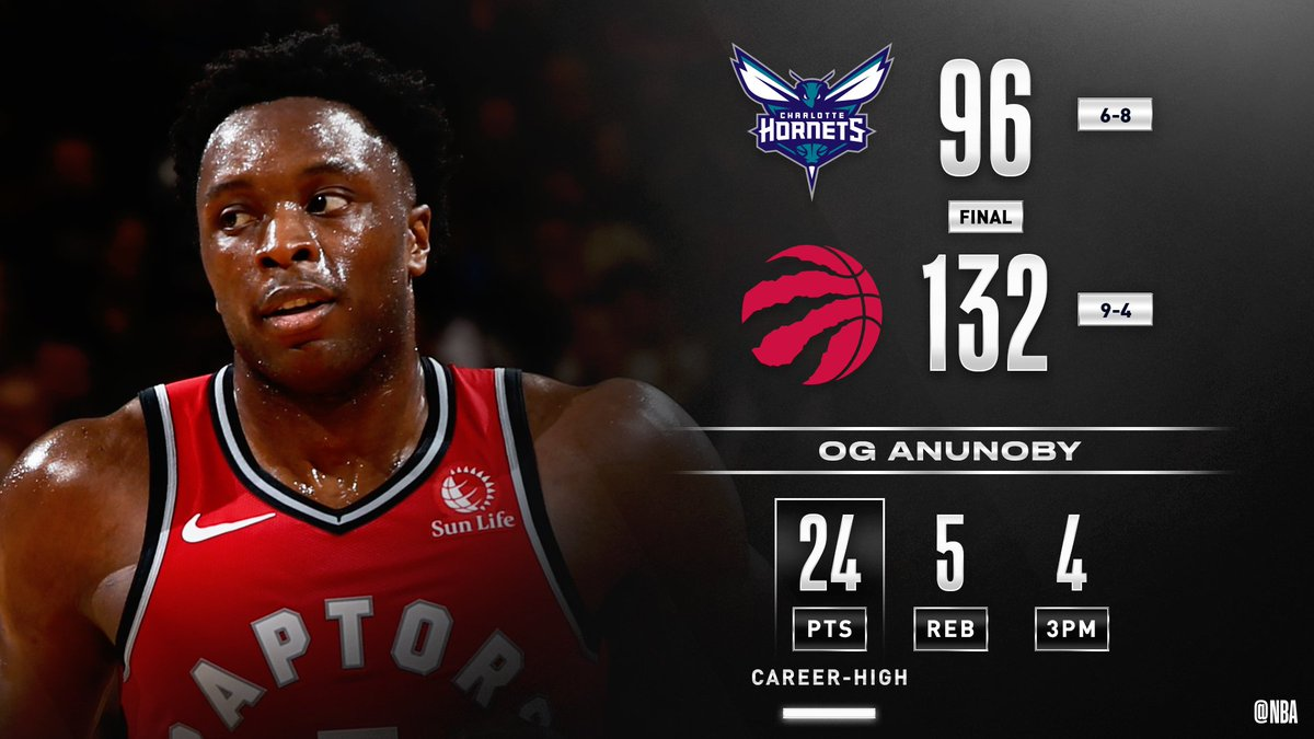 @nyknicks OG Anunoby (24 PTS) and six other @Raptors reach double figures in the win over CHA! #WeTheNorth Pascal Siakam: 20 PTS, 8 REB, 5 AST Terence Davis: career-highs in PTS (16), AST (7) and 3PM (4)