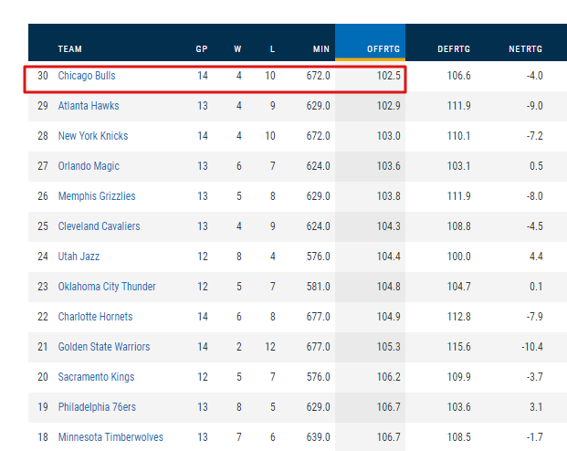 After tonights game, the Bulls now sport the leagues worst offense.