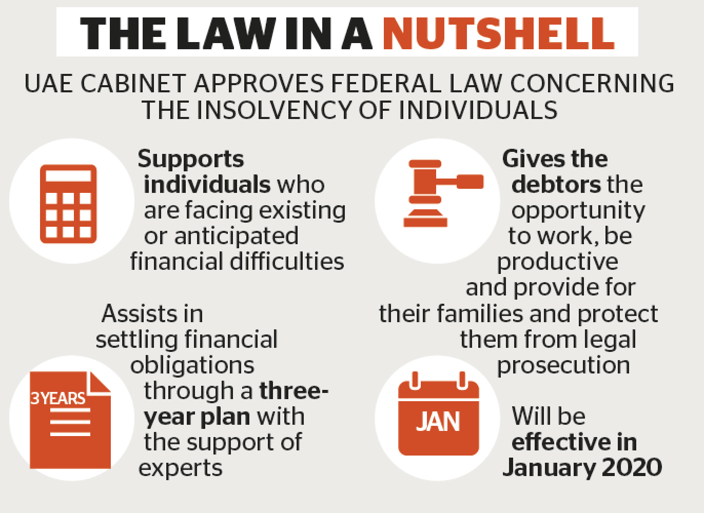 Explained: New UAE law that protects debt-ridden residents (https://pbs.twimg.com/media/EJu9hicWsAAJFCE?format=png&name=large)