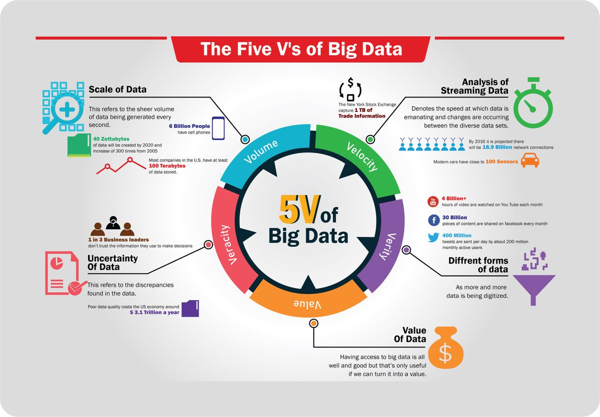 "test Twitter Media - ""5V of #BigData""  ▪Read article: https://t.co/SQnPL7ER4Z ▪Via: @intellipaat  #infographic #SAS #SAP #database #MachineLearning #DeepLearning #computerScience #chatbots #IBM #digitalAssistant #developer #programming #technology #Robots #openai #DataScience #algorithm #AI #ML #DL https://t.co/k1ck758cce"