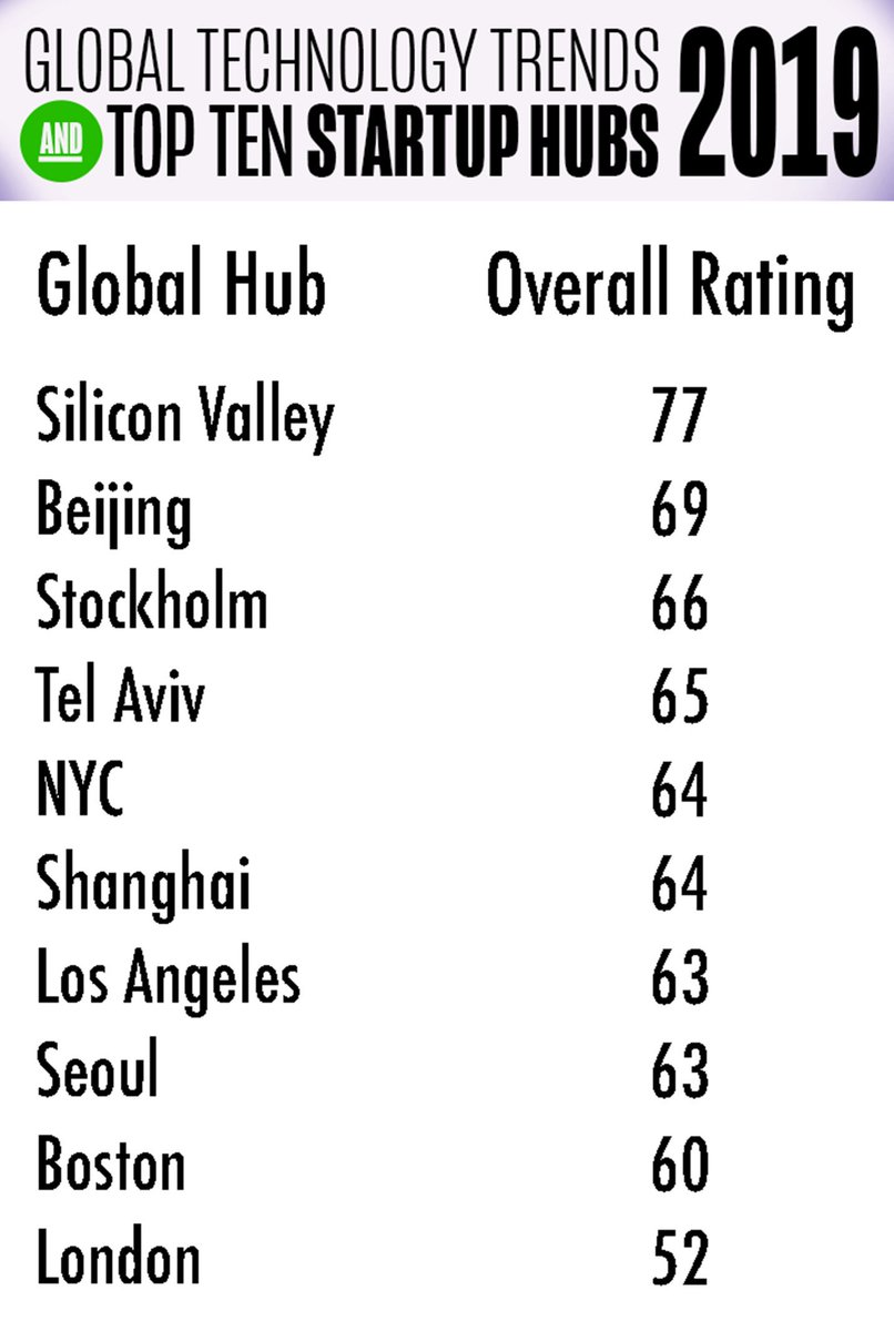 Bernard Moon's article providing further details on our Top Ten Startup Ecosystem 2019 rankings is up on @hackernoon! https://buff.ly/2Xur0uP  Top Ten are #SiliconValley #Beijing #Stockholm #Seoul #LosAngeles #Boston #London #innovation #venturecapital #startups #rankings