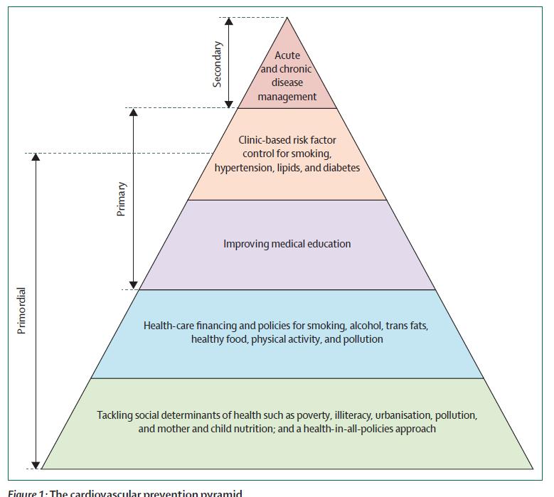 determinantes sociales de la salud y la diabetes