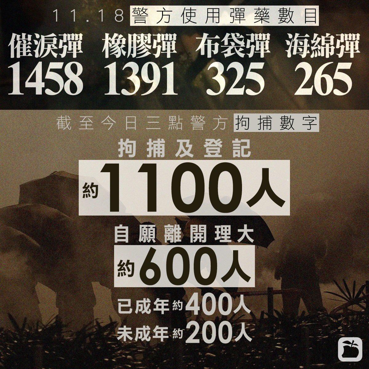1118 香港警察武器使用数。催涙弾1458発、ゴム弾1391発、ビーンバック弾325発、スポンジ弾265発。逮捕者は約1100人。理大から離れたのは約600人でそのうち成人が約400人、未成年は約200人。現地中継