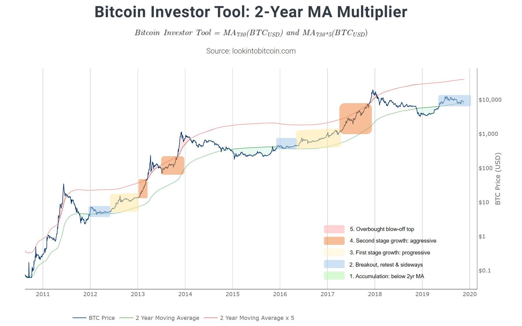 Bitcoin historical US dollar price chart