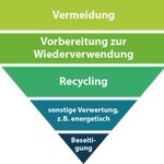 Image for the Tweet beginning: Die Woche der #Abfallvermeidung läuft.