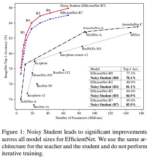 「ImageNetを学習させたモデルで作った擬似ラベルデータにノイズを加えたものをラベル付データに加え、より大きなモデルで蒸留する」という過程を繰り返すことによってより高精度なモデルを作り、ImageNetでSOTA。頑健性の向上も見られる。