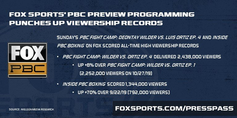 .@PBConFOX continues to set records with #WilderOrtiz2 preview programming! <br>http://pic.twitter.com/RvY7s6NrCP