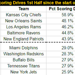 Image for the Tweet beginning: Chiefs have scored on 58.9%