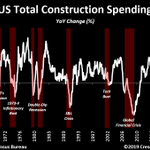 Image for the Tweet beginning: All good, move along…Construction spending