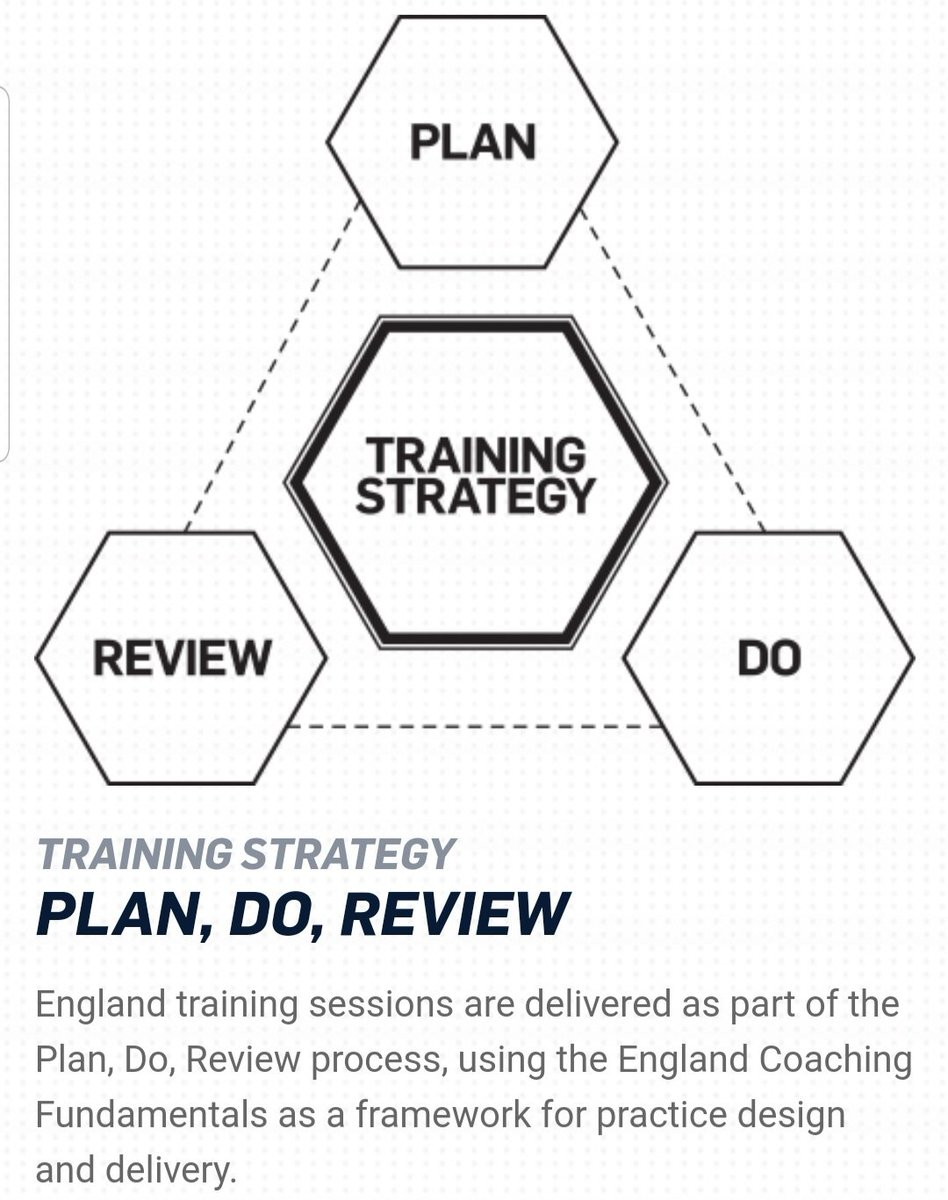 The @FA Plan, Do, Review is embedded in all levels of football, but how many clubs include mental strength in their sessions or know how to develop in players & coachs ?? #Red2Blue #performance #Mindset #performanceunderpressure