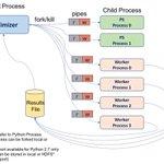 Image for the Tweet beginning: Neural Network Hyper Parameter Optimization.