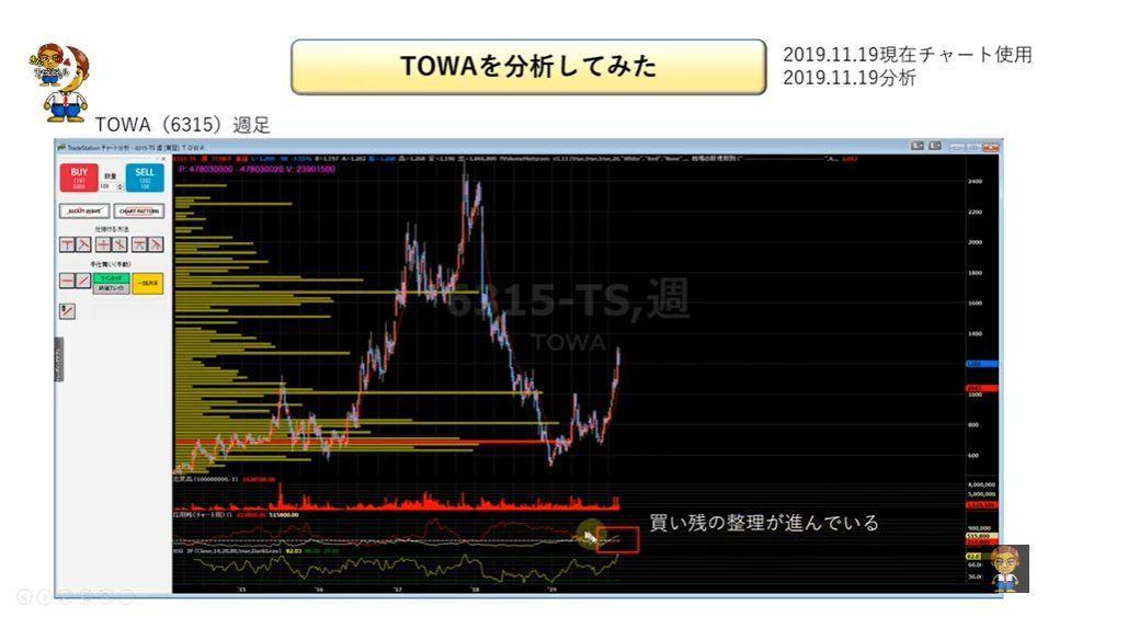 test ツイッターメディア - 🌟投資ナビ+pick up! 【株式投資】 11月20日~ 注目銘柄  トレックス・セミコンダクター、 曙ブレーキ工業、 TOWAを株の初心者にもわかりやすくテクニカル分析で解説  https://t.co/tA1533hRhb https://t.co/nbi6wi4Ugh