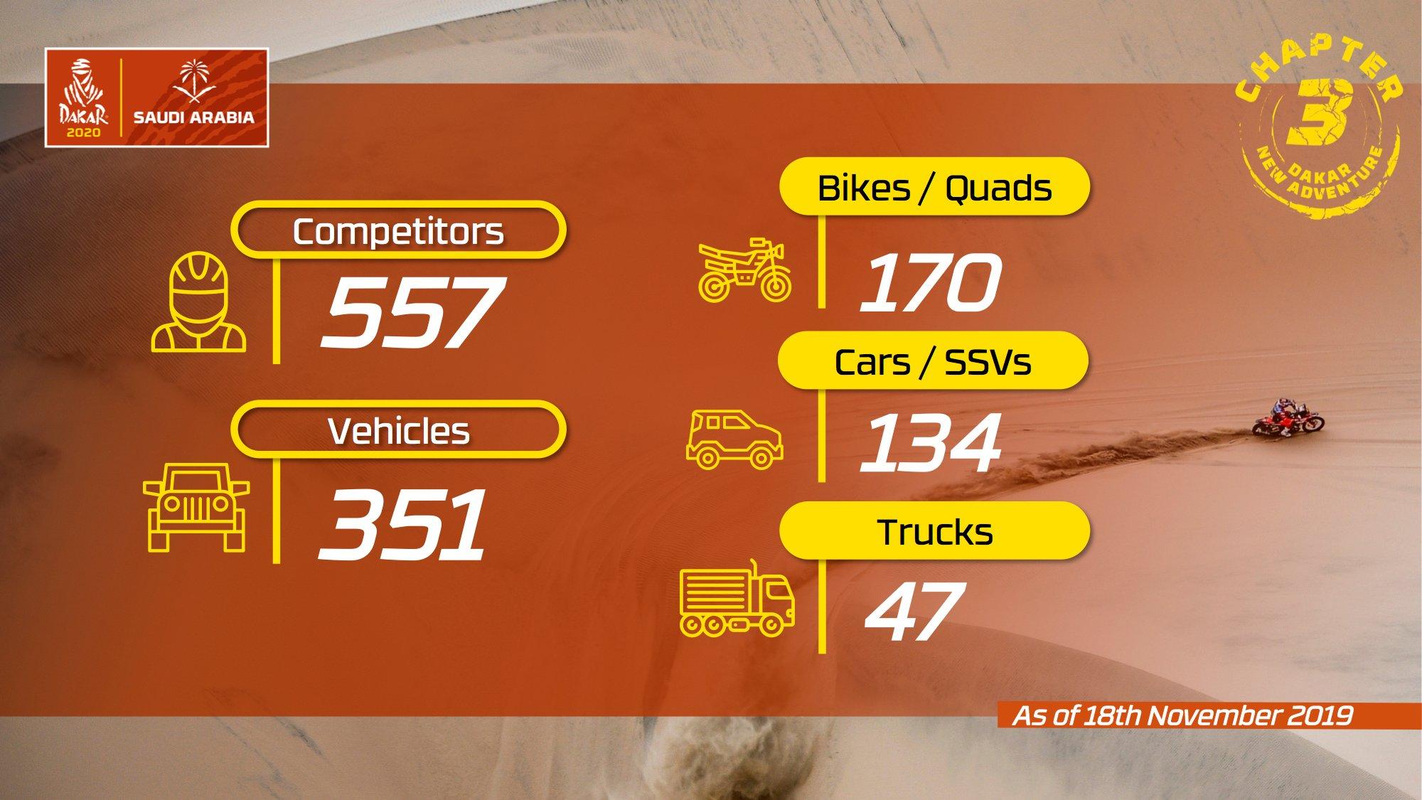 2019 41º Rallye Raid Dakar - Perú [6-17 Enero] - Página 14 EJz6qoaW4AAqwiK?format=jpg&name=large