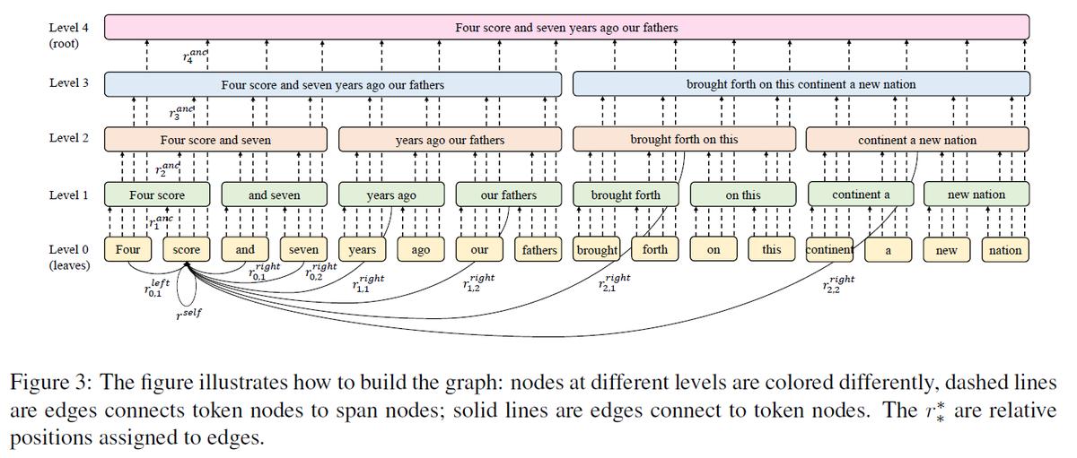 BP-Transformer (AWS Shanghai)  Transformerのセルフアテンションをグラフと見て、全結合ではなく結合ノードのみ対象とする。ノードはBinary Partitioningに基づきfine-to-coarseに結合。文字レベルLM(8192tokens)、文書翻訳等、長い系列で評価。code
