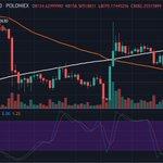 Image for the Tweet beginning: Bitcoin bereikt nieuwe maandelijkse low