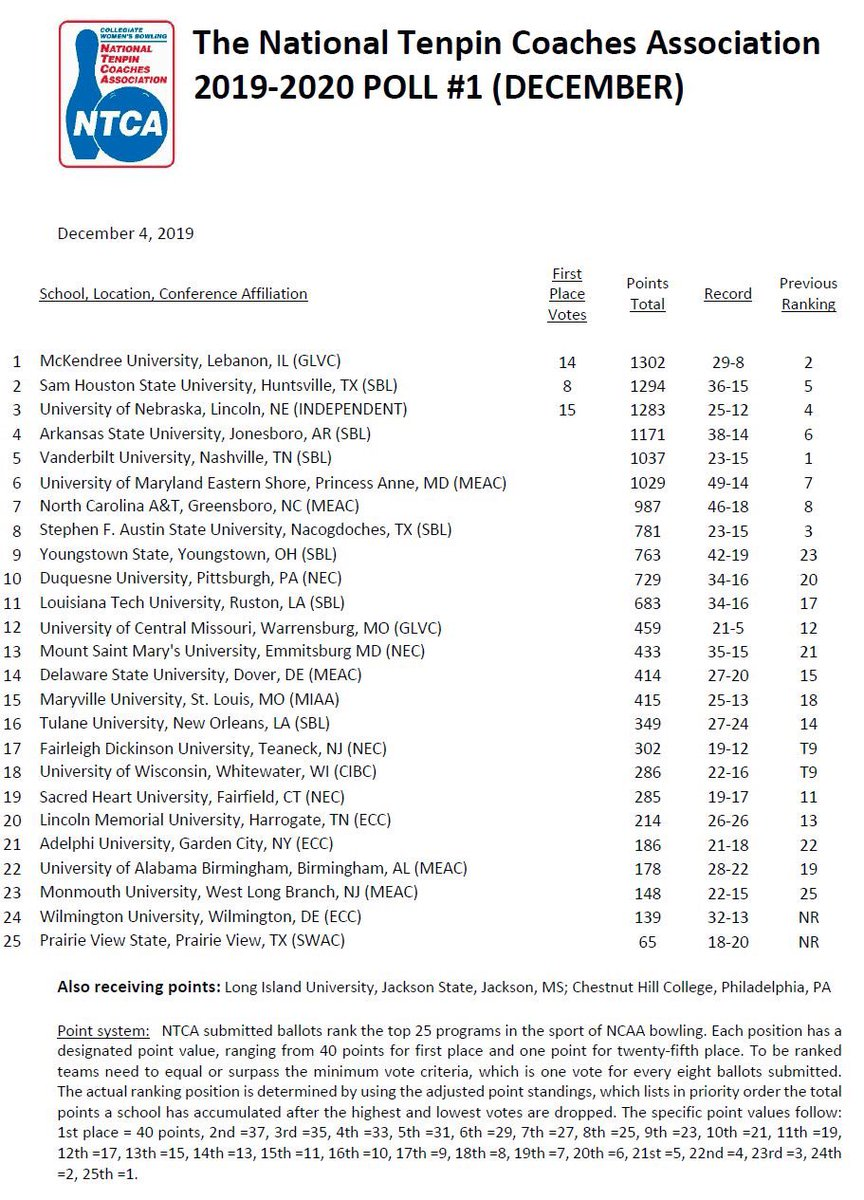 The Top 25 All Divisions coaches poll