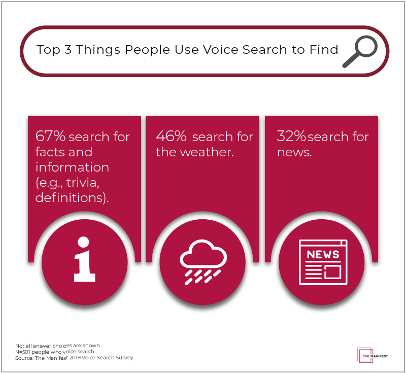 "Regardless of social circle or situation, the weather is there to serve as a safe, low-risk icebreaker and is  considered a ""safe"" voice search topic too. Newest report on @the__manifest! #VoiceResults #Weather #Digital #smalltalk  https://themanifest.com/digital-marketing/voice-search-statistics …"