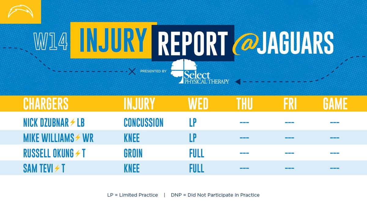 Wednesday's #LACvsJAX Injury Report