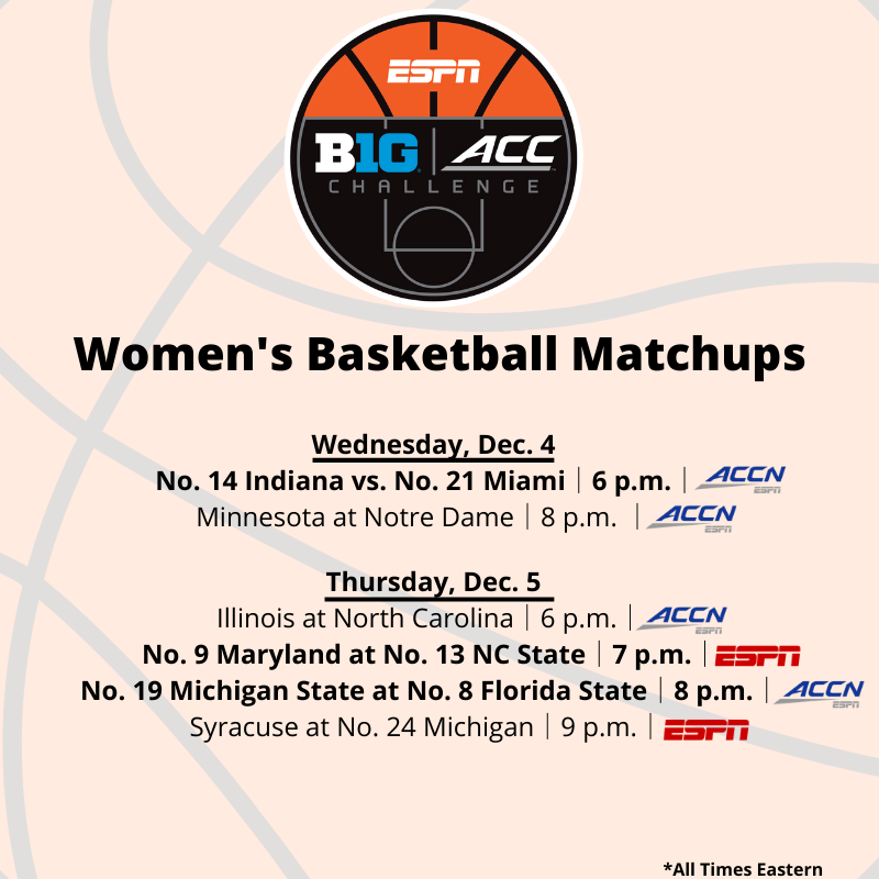 The 2019 women's college basketball Big Ten/ACC Challenge is here!  6 games | 7 ranked teams | On ESPN & @accnetwork   Ranked matchups include: 🏀 No. 14 Indiana vs. No. 21 Miami 🏀 No. 9 Maryland at No. 13 NC State 🏀 No. 19 Michigan State at No. 8 Florida State