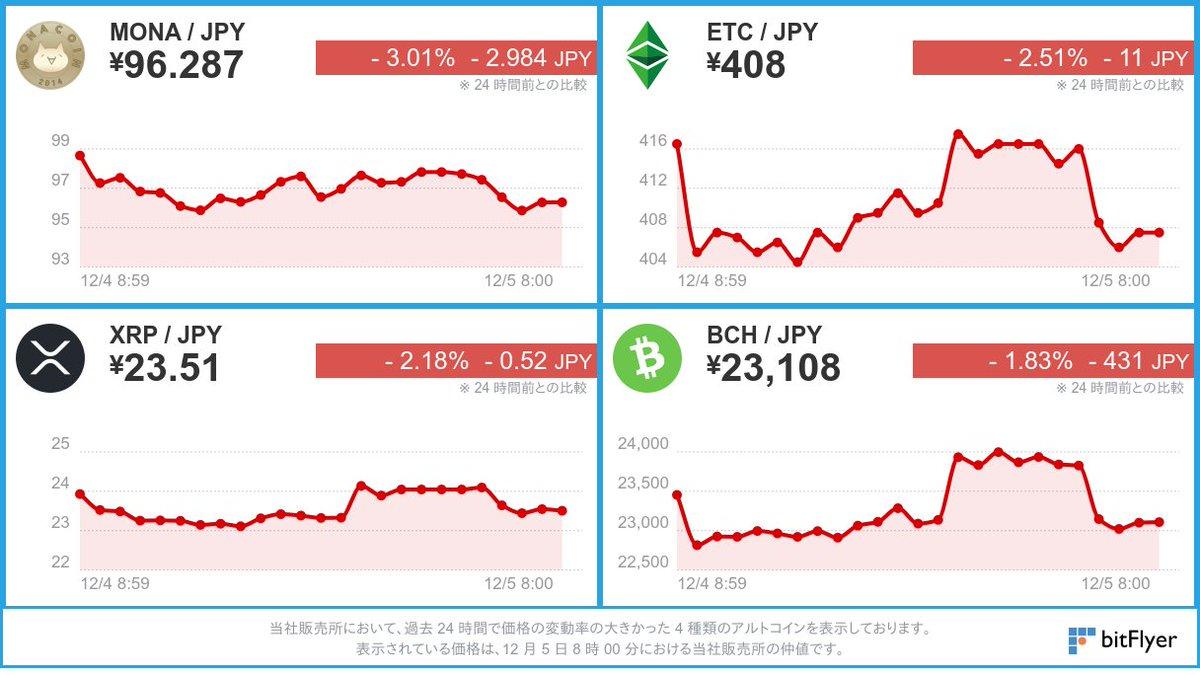 過去 24 時間で価格変動率の大きかった 4 種類のアルトコイン価格を表示しております。  ※ 仮想通貨の相場は大きく変動する場合がございます。余裕をもったお取引をお勧めしております。お取引の際はこちらをよくお読みください。 #仮想通貨