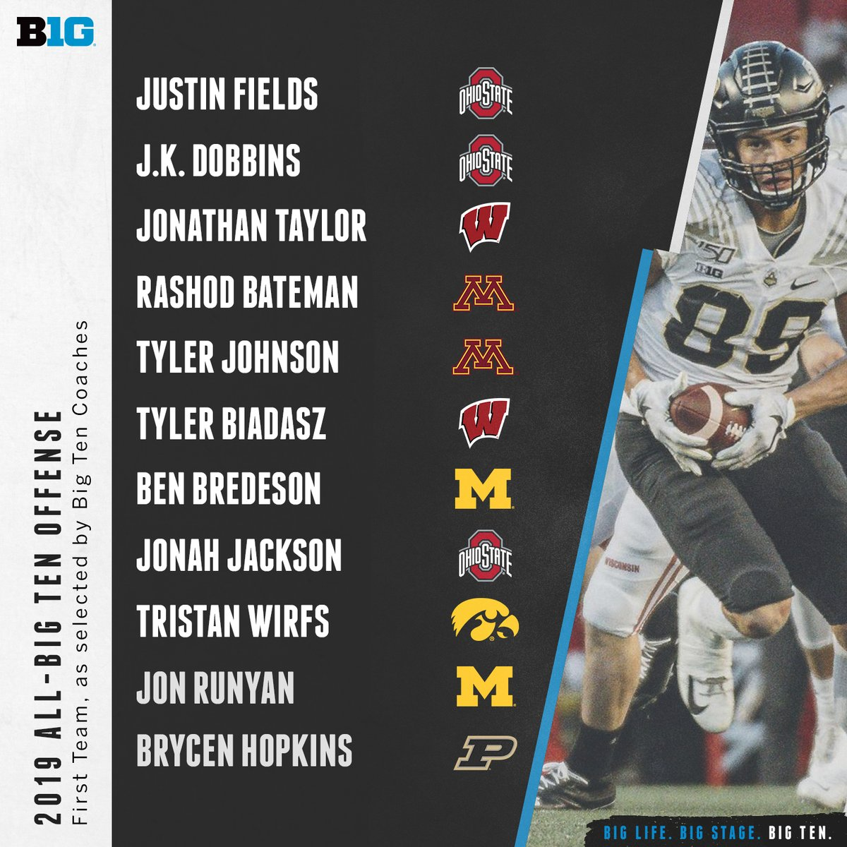 The 2019 All-Big Ten Offense First Teams as selected by #B1GFootball coaches and media.