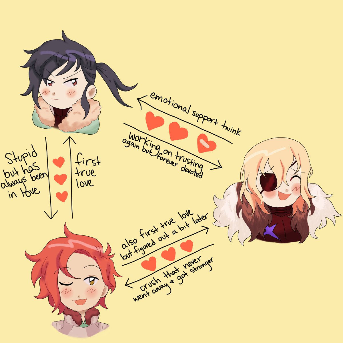 here is the dimisylvix chart the last dimilix heart has a bandaid bc theyre still working through stuff... also sorry i ran out of things to say abt dimitri's feelings to felix but am i wrong? #fe3h<br>http://pic.twitter.com/fkQIXvdBmP