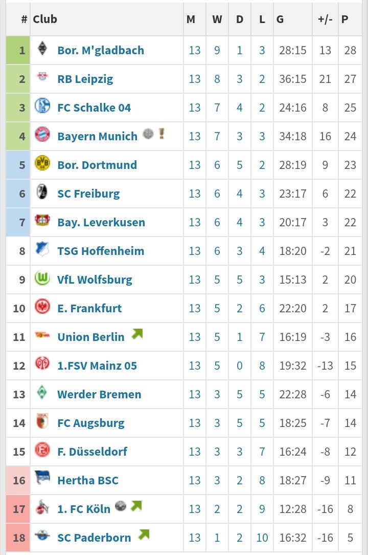 Bayern Germany On Twitter Bundesliga Table After Matchday 13