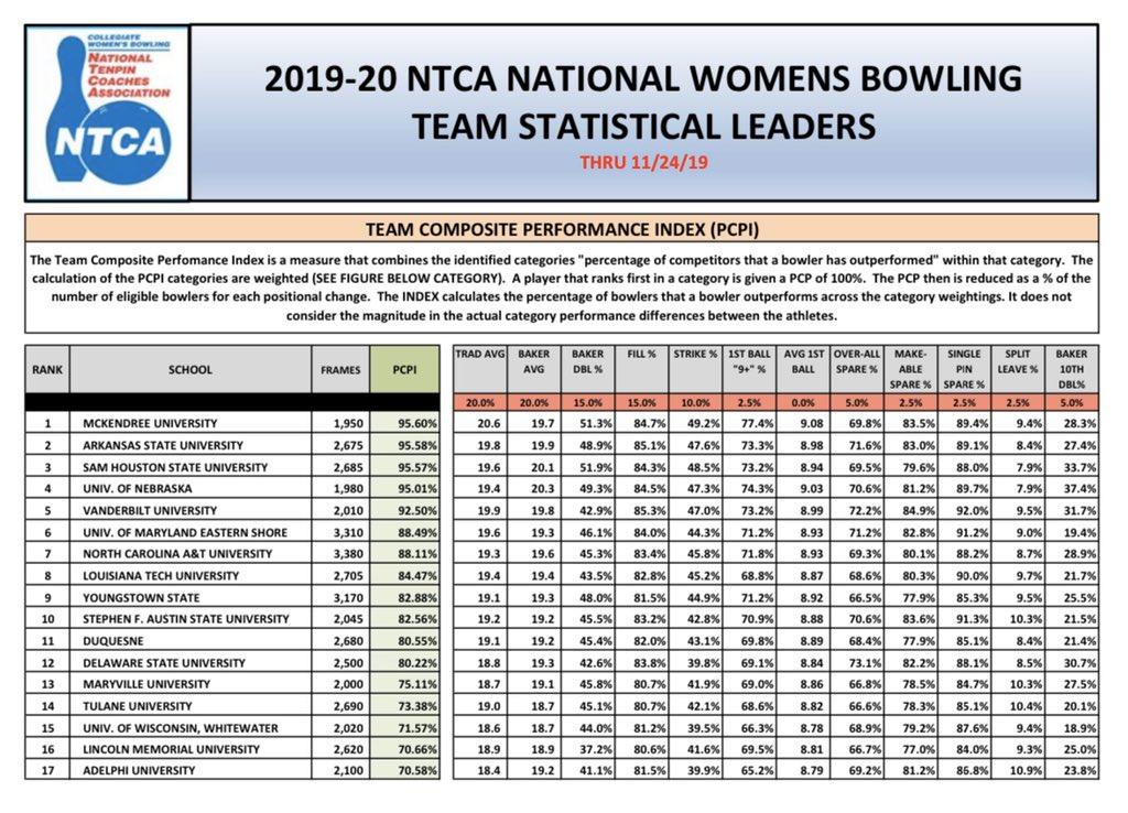 Top 50 Team Composite Performance Index (TCPI) updated