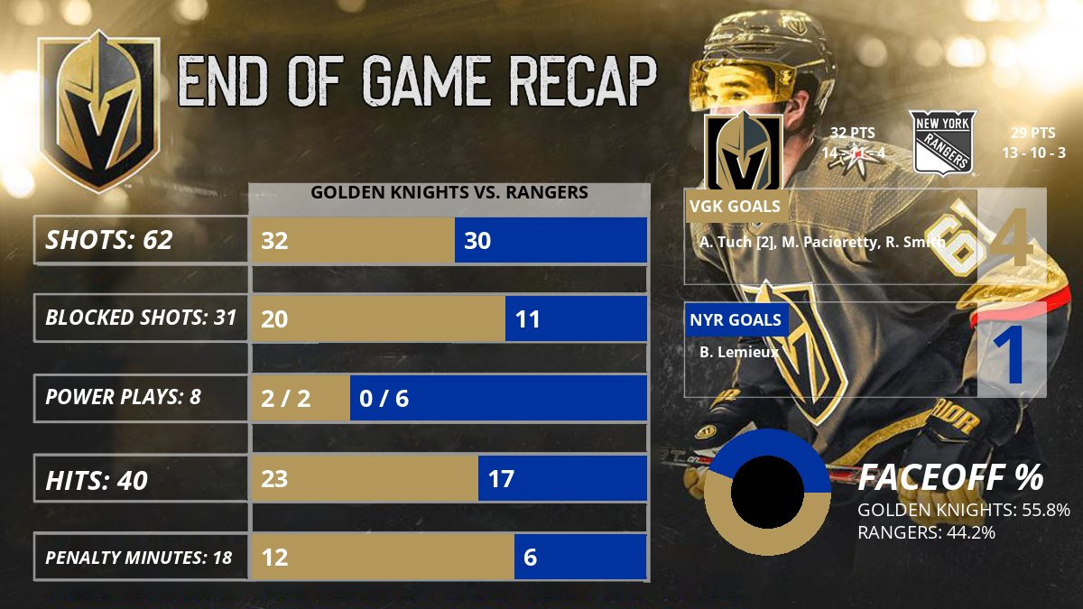 Golden Knights win on the road over the Rangers by a score of 4 to 1! 🚨🚨🚨 #VegasBorn #VGKvsNYR  Next Game: Monday December 02 @ 04:00PM vs. New York Rangers (at Madison Square Garden)!