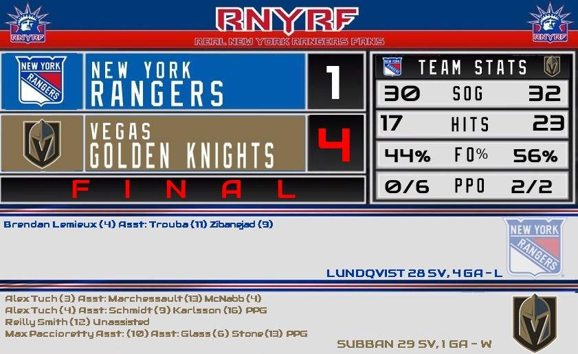 FINAL: Rangers 1  - Vegas 4 GOALS: Lemieux [NYR] - Tuch (2), R. Smith, Pacioretty [VGK] GOALTENDERS: Lundqvist 28 SV, 4 GA [NYR] - Subban 29 SV, 1 GA [VGK] #PlayLikeANewYorker #VGKvsNYR