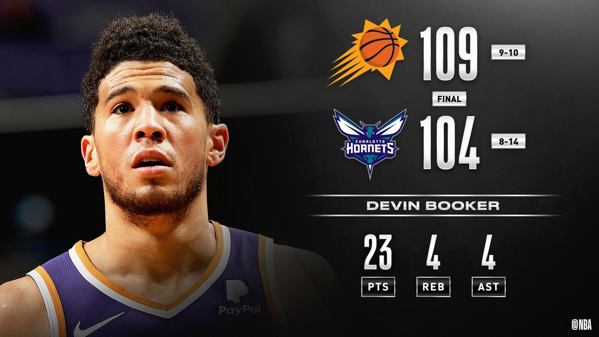 The @Suns go on a 12-0 game-closing run to grab the road W! #RisePHX  Devin Booker: 23 PTS, 4 AST Kelly Oubre Jr.: 23 PTS, 2 STL Marvin Williams: 22 PTS, 2 BLK