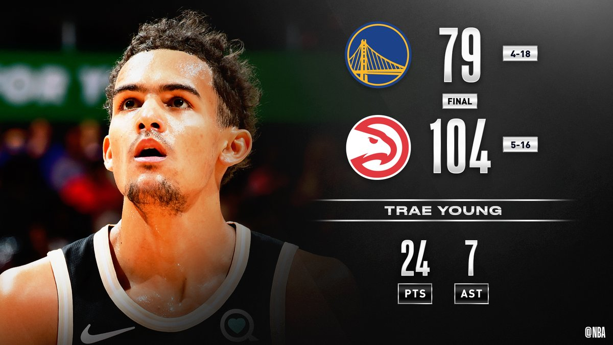 Trae Young (24 PTS, 7 AST) leads the @ATLHawks to victory! #TrueToAtlanta   De'Andre Hunter: 18 PTS Damian Jones: 16 PTS (career-high), 8 REB Eric Paschall: 24 PTS, 9 REB, 6 AST