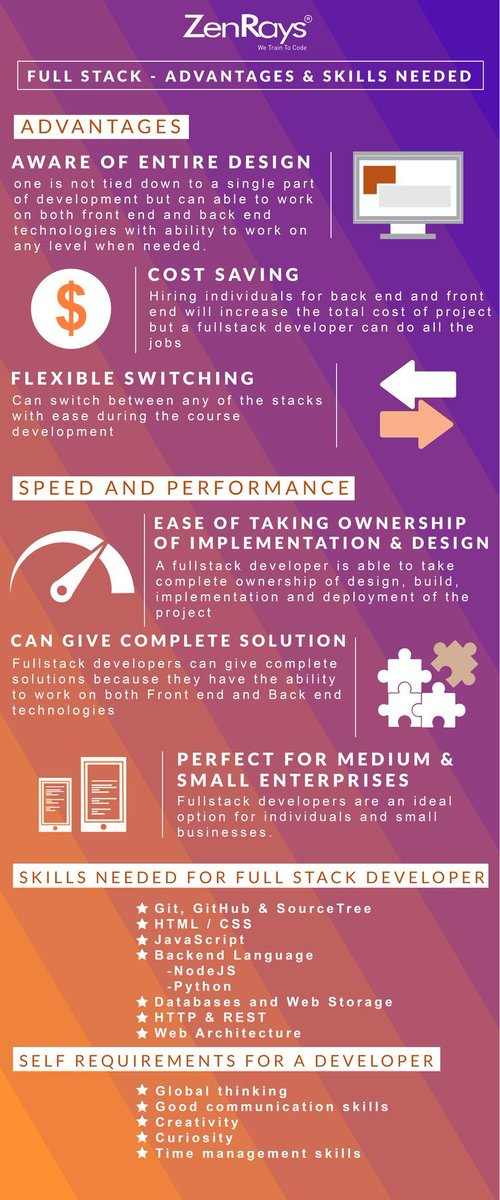 Get to know the Advantages and Skills needed to become #fullstackdeveloper Click the link to read more https:// buff.ly/35Y5Wjv     #fullstack #javascript #programmer #Developer #webdeveloper #webdev #frontend #Backend #codinglife #softwaredeveloper #TuesdayMotivation #TuesdayMorning<br>http://pic.twitter.com/zReYGEYq6F