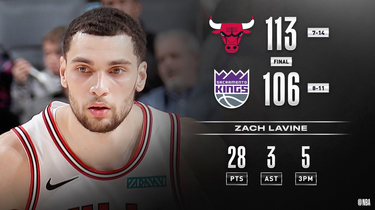 Zach LaVine drops 20 PTS in the 2nd half to lead the @ChicagoBulls to the W over SAC! #BullsNation  Lauri Markkanen: 20 PTS (4 3PM), 7 REB Buddy Hield: 26 PTS, 4 AST Richaun Holmes: 20 PTS (9-12 FGM), 9 REB
