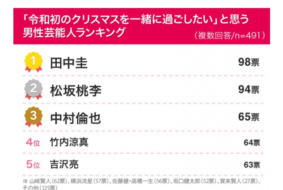 「令和初のクリスマスを一緒に過ごしたい」と思う男性芸能人ランキング1位は✨✨👑田中圭👑✨✨