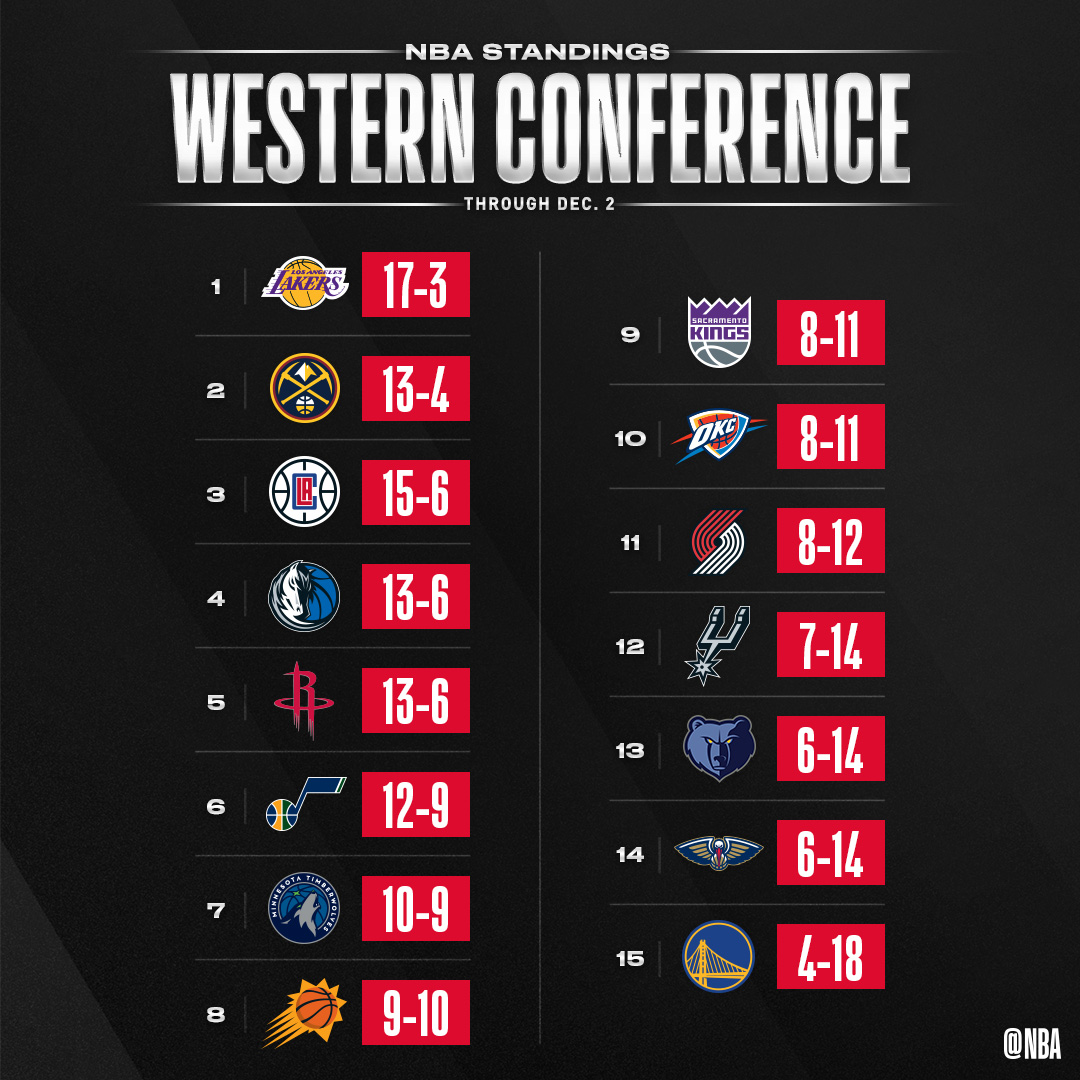 👀 the updated #NBA standings through Dec. 2! https://t.co/EPdj8hYfx0