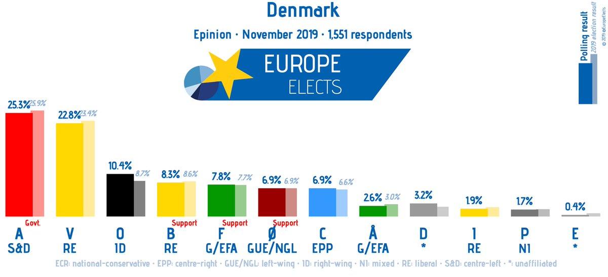 Denmark, Epinion poll: A-S&D: 25% (-1) V-RE: 23% (-1) O-ID: 10% (+1) F-G/EFA: 8% (+1) B-RE: 8% Ø-LEFT: 7% (-1) C-EPP: 7% Å-G/EFA: 3% D-*: 3% I-RE: 2% P-NI: 2% E-*: 0% +/- vs. October 2019 Fieldwork: November 2019 Sample size: 1,551 #dkpol