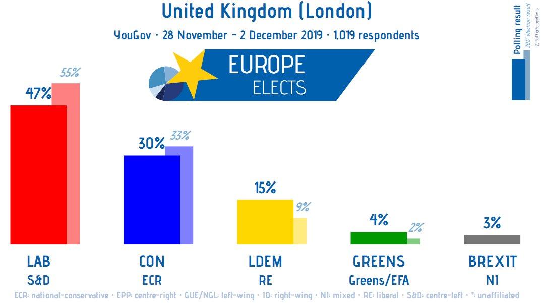 UK (London), YouGov poll: LAB-S&D: 47% (+8) CON-ECR: 30% (+1) LDEM-RE: 15% (-4) GREENS-G/EFA: 4% (-1) BREXIT-NI: 3% (-3) +/- vs. 30 October – 4 November 2019 Fieldwork: 28 November - 2 December 2019 Sample size: 1,019 ➤europeelects.eu/uk #ge2019 #London