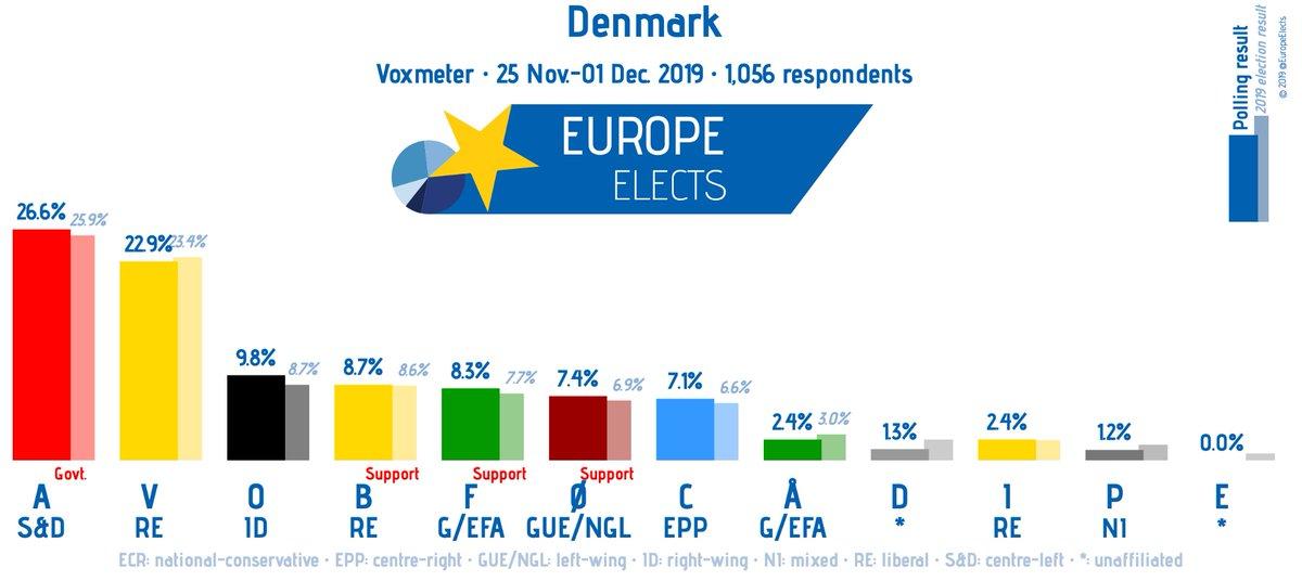 Denmark, Voxmeter poll: A-S&D: 27% V-RE: 23% (-1) O-ID: 10% (+1) B-RE: 9% (+1) F-G/EFA: 8% Ø-LEFT: 7% (-1) C-EPP: 7% (+1) I-RE: 2% Å-G/EFA: 2% D-*: 1% (-1) P-NI: 1% E-*: 0% (-1) +/- vs. 18-24 November 2019 Fieldwork: 25 Nov.-01 Dec. 2019 Sample size: 1,056 #dkpol