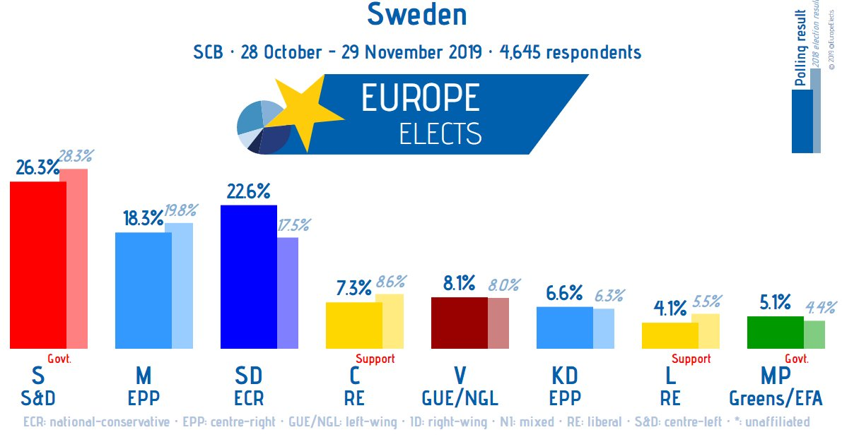 Sweden, SCB poll: S-S&D: 26% (-2) SD-ECR: 23% (+6) M-EPP: 18% (+2) V-LEFT: 8% (-1) C-RE: 7% KD-EPP: 7% (-6) MP-G/EFA: 5% (-1) L-RE: 4% +/- vs. 29 April - 28 May 2019 Fieldwork: 28 October - 29 November 2019 Sample size: 4,645 ➤ europeelects.eu/sweden