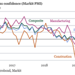 Image for the Tweet beginning: Latest round of PMIs points