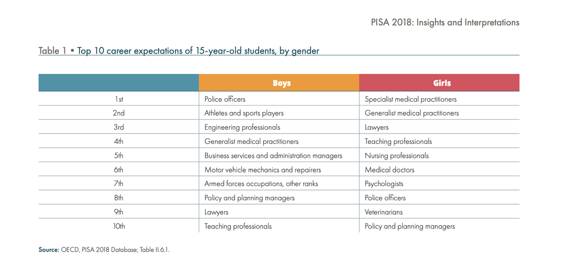 Teachertoolkit Co Uk On Twitter Top 10 Career Expectations Of 15 Year Old Students By Gender Great To See Teaching Featured Oecdpisa Getintoteaching Pisa2018 Https T Co Oltu9c5fs3