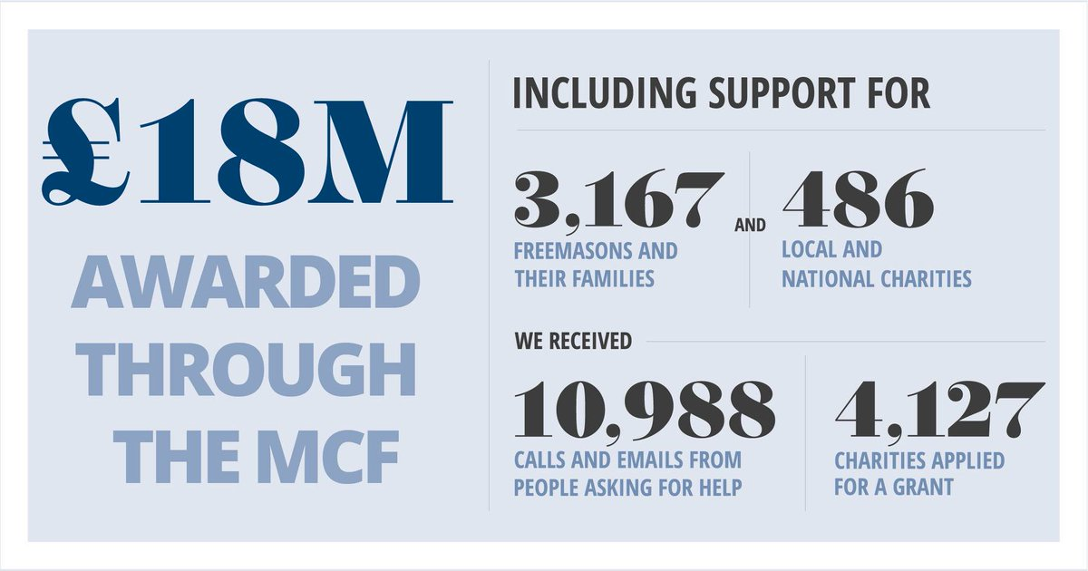 For this weeks #CharityTuesday, were sharing the @Masonic_Charity Impact Report, demonstrating how #Freemasons have helped to improve the lives of tens of thousands of disadvantaged and vulnerable people. You can read the full Impact Report here ➡️ impact.mcf.org.uk/2019/