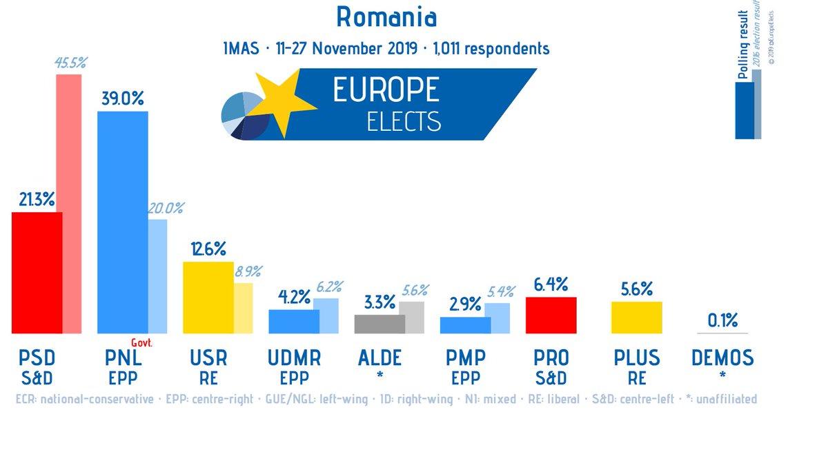 Romania, IMAS poll: PNL-EPP: 39% (+9) PSD-S&D: 21% USR-RE: 13% (-3) PRO-S&D: 6% (-5) PLUS-RE: 6% (+1) UDMR-EPP: 4% (-2) ALDE-*: 3% (-1) PMP-EPP: 3% +/- vs. 7 - 26 Oct. 19 Fieldwork: 11-27 Nov. 19 Sample size: 1,011 europeelects.eu/Romania/