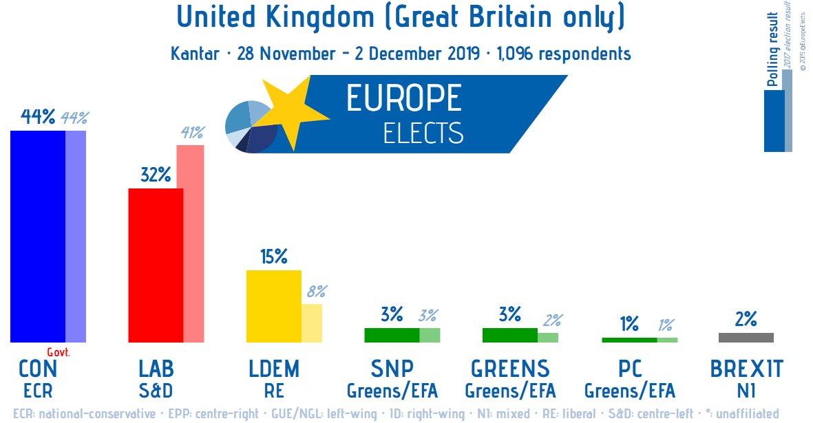 UK (GB), Kantar poll: CON-ECR: 44% (+1) LAB-S&D: 32% LDEM-RE: 15% (+1) SNP-G/EFA: 3% (-1) GREENS-G/EFA: 3% (-1) BREXIT-NI: 2% (-1) PC-G/EFA: 1% (+1) +/- vs. 21-25 November 2019 Fieldwork: 28 November - 2 December 2019 Sample size: 1,096 ➤europeelects.eu/uk #ge2019