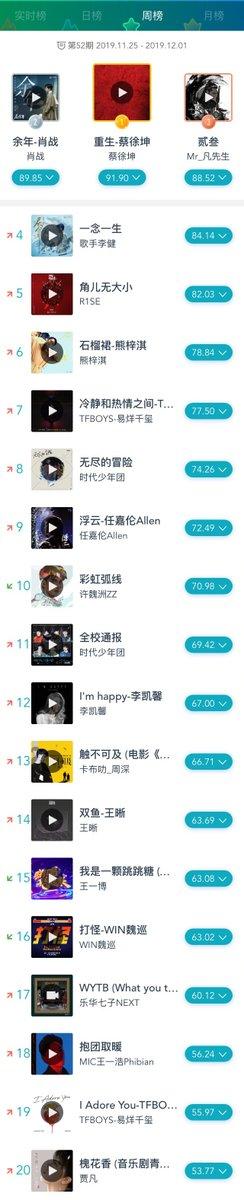 Fresh Asia Music Weekly Chart - Mainland China (Nov 25-Dec 1):  TOP3 1. Rebirth - #CaiXukun 2. Yu Nian - #XiaoZhan 3. Eternal Love - #KrisWu  #cpop #LiJian #R1SE #DylanXiong #JacksonYee #TeensInTimes #RenJialun #XuWeizhou https://t.co/WjR0P22fyV