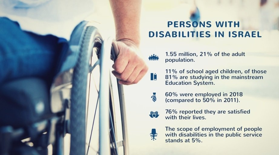 On this International Day of Persons with Disabilities, Israel is proud to stand with the #specialneeds community and pledges to continue working to promote the rights and well being of persons with #disabilities in 🇮🇱 and around the 🌎. #IDPWD2019