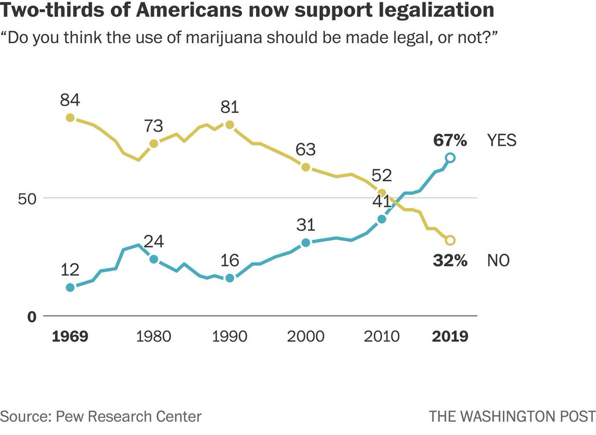 Only 8 percent of Americans say marijuana should be completely illegal. #TuesdayThoughts <br>http://pic.twitter.com/isX6c08nIw